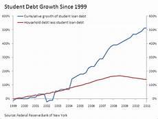 Student Loan Debt Chart 2015 Student Loan Debt Reaches Record 1 2 Trillion Slr