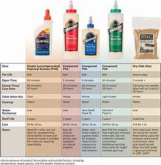 Wood Glue Comparison Chart Complete Guide To Woodworking Glues
