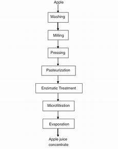 Pepper Processing Flow Chart Flow Chart Of Apple Juice Concentrate Production