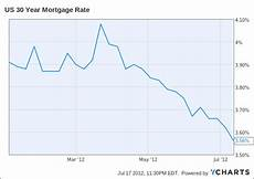 Wells Fargo Mortgage Rates Chart The Zuckerberg Home Loan Rate Were It Fixed Would Cause