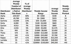 Wsib Claim Type Chart Mlm Income Claims Basic Guidelines For Companies And