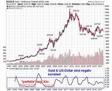 Gold Chart 10 Jahre Golds Quot Geheime Quot Preisdeterminanten Worauf Fast Niemand