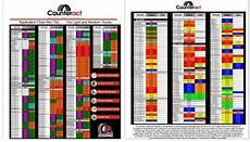 Tire Equal Chart Support Sealtite International Pty Ltd