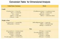 Dimensional Analysis Chart Martin Math Wiki Licensed For Non Commercial Use Only