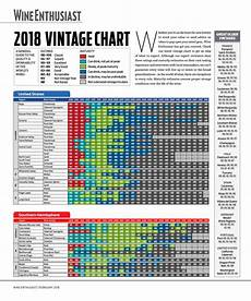 Vintage Chart The Official 2018 Wine Vintage Guide Wine Enthusiast