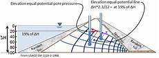 Flow Net Elevation Pore Pressure For A Complex Flow Net Situation
