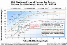 Us Debt Burden Chart Trump And The Maximum U S Income Tax Rate Political