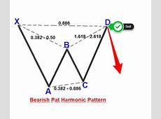 Make Money with Harmonic Bat Pattern Strategy