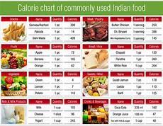 Calorie Check Best Food S