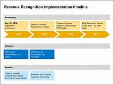 New Revenue Recognition Standard Sap Analytics 5 Steps To Help Your Organization Prepare