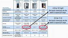 Water Filter Comparison Chart Water Ionizer Comparison Chart Youtube
