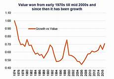 Growth Vs Value Historical Chart Growth Vs Value Investing Relative To Your Age See It Market