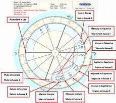 Astrocodex Birth Chart Astrology Birth Chart Interpretation A Step By Step