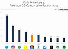Pokemon Go Popularity Chart 2017 7 Ideas De Gamificacion Con Pok 233 Mon Go Para Tu Negocio