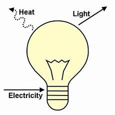 Light Energy To Electrical Energy Examples Energy Conversions Activity Www Teachengineering Org