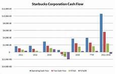 Starbucks Coffee Chart Starbucks Buy The Coffee Wait On The Shares Starbucks