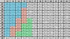 Gear Ratio Chart Track Cycling Academy Blog