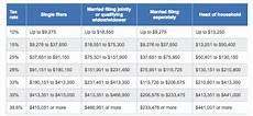 2016 Federal Tax Chart Clinton Vs Trump Tax Plans Compared Diffen
