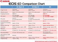 Canon Comparison Chart Camera Labs View Topic Did Canon Failed Again With 6d