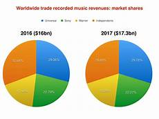 2017 Chart Labels Independents Ruled Global Market Share In 2017 But