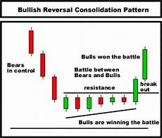 Trading Charts Explained Day Trading Technical Analysis Candlestick Chart Course