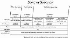 Book Of Song Of Solomon Overview Insight For Living