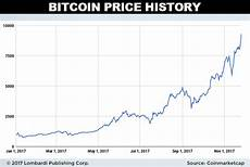 Bitcoin Value Rise Chart Dash Price Prediction 2018 Dash Hopes To Replace Bitcoin