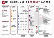 Social Media Strategy Outline Net101 Social Media Strategy Canvas Exercise