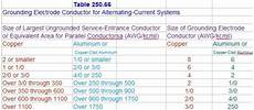 Grounding Conductor Size Chart 20 Hp Rpc Need Some Help Please