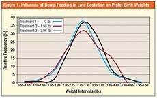 Piglet Weight Gestation Diet S Impact On Pig Birth Weights National