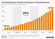 Chart Amazon Chart The Blockbuster Growth Of Amazon S Cloud Business