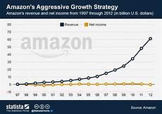 Chart Amazon Chart Amazon S Aggressive Growth Strategy Statista