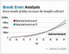 Social Security Break Even Calculator Excel Optimizing Social Security Benefits For Unmarried Couples
