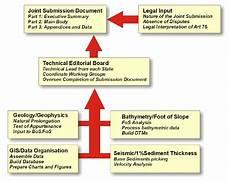 Chart Method Of Documentation Flow Chart Illustrating The Working Method Of Preparing