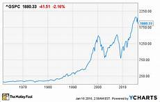 Stock Market Chart Last 10 Years Stock Market Graph Last 30 Days July 2020
