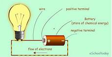 What Are Some Examples Of Light Energy Idiosyncratic Knowledge Radiant Energy