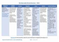 Va Dental Eligibility Chart Medicaid Piedmont Regional Dental Clinic