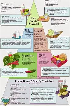 Food Chart For Diabetic Diabetic Food Chart