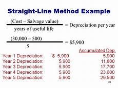Straight Line Method Of Depreciation Plant Assets And Depreciation