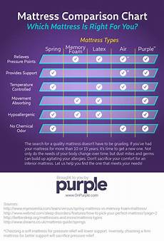 Purple Mattress Size Chart What Is The Purple Top