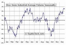 us futures chart dow jones industrial average futures dj seasonal chart