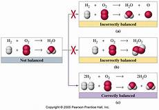 Chemical Equation For Water Figure 3 6 Balancing The Chemical Equation For The