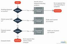 Build Your Own Flow Chart Help Desk Flowchart Template You Can Edit This Template