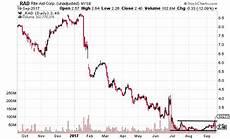 Rite Aid Stock Chart Best Buy And Rite Aid Stocks Break Support Investopedia
