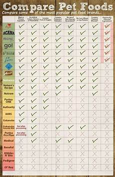Grain Free Dog Food Comparison Chart Best Dog Food For Puppies Reviews And Advices On Dog Food