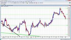 Usd Jpy Forex Chart Usd Jpy Live Forex Chart And Youd Be A Fool To Short The