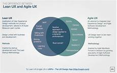 Lean Startup Methodology Lean Ux Vs Agile Ux Is There A Difference