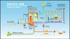 Waste To Energy Process Flow Chart Flow Chart Of Water To Electricity Foto 2017