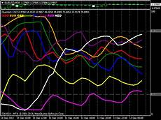 Live Charts Currency Strength Quantum Trading Indicators For Metatrader 4 Currency