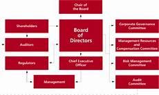 Cibc Organizational Chart Board Of Directors Chart